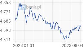 Wykres CHF - Frank Szwajcarski