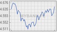 Wykres kursu waluty CHF