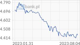 Wykres EUR - Euro