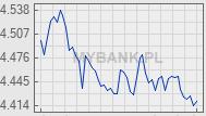 Wykres kursu waluty EUR