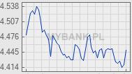 Wykres kursu waluty &nbsp;<img src='/plugins/walutyDisplay/images/eur.png' alt='EUR'>&nbsp;