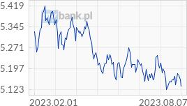 Wykres GBP - Funt Szterling