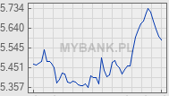 Wykres kursu waluty GBP