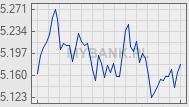 Wykres kursu waluty &nbsp;<img src='/plugins/walutyDisplay/images/gbp.png' alt='GBP'>&nbsp;