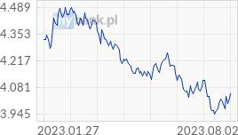 Wykres USD - Dolar amerykański