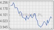 Wykres kursu waluty USD