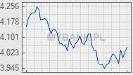 Wykres kursu waluty &nbsp;<img src='/plugins/walutyDisplay/images/usd.png' alt='USD'>&nbsp;