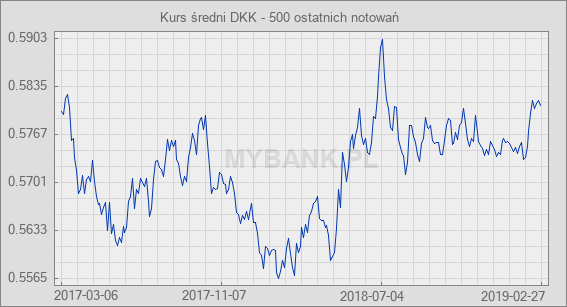 60 dkk in euro
