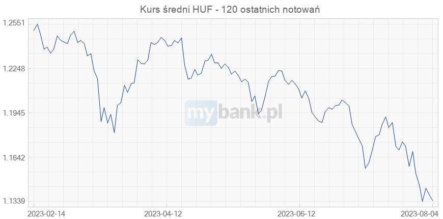 tani wiele modnych sklep Forint węgierski (HUF) – Kurs waluty, profil, wykres ...