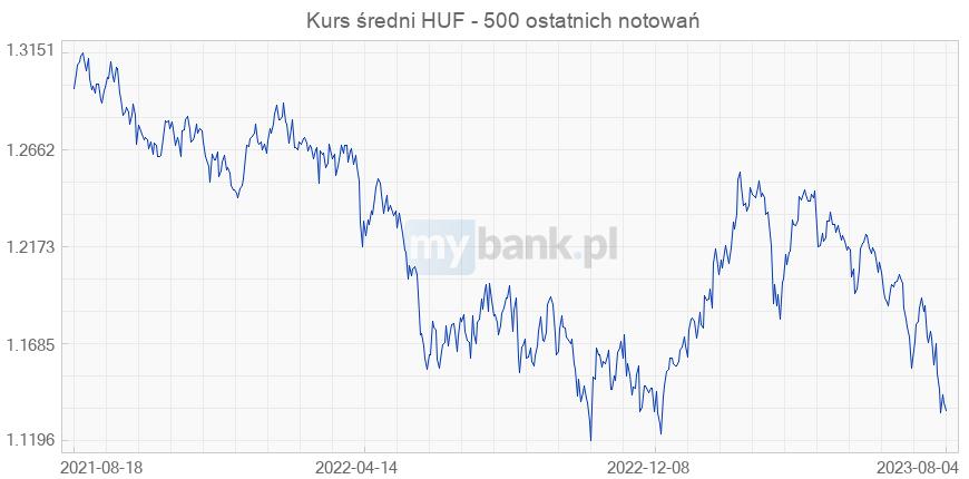 dobry informacje dla nowy styl życia Forint węgierski (HUF) – Kurs waluty, profil, wykres ...