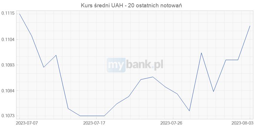 pko kursy walut