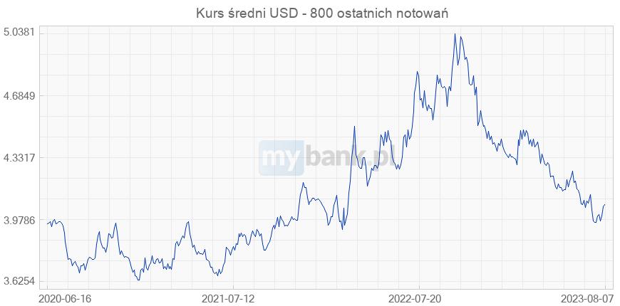 Aktualne kursy walut w czasie rzeczywistym - Notowania Forex
