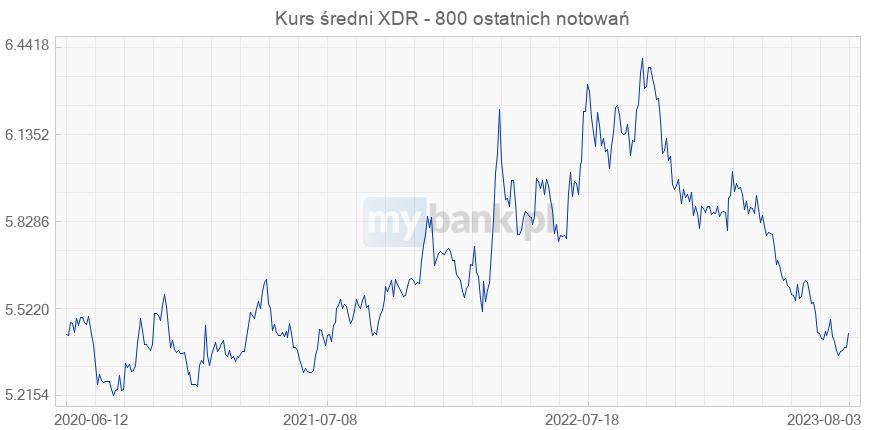 SDR-y zdetronizują dolara?