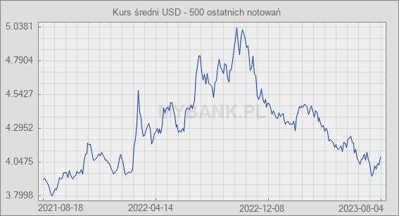 tani Cena obniżona tania wyprzedaż usa Wykresy walut - Wykresy kursów walut na podstawie notowań NBP